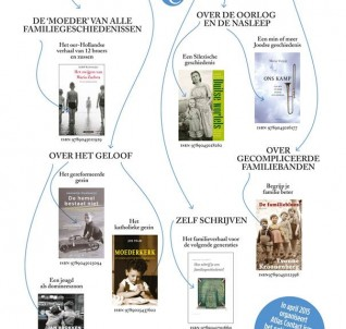 boeken geschiedenis